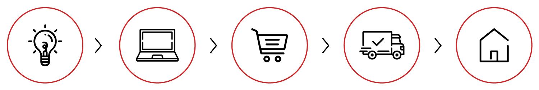 Infografía de proceso de compra en La Tienda del Mantrecado